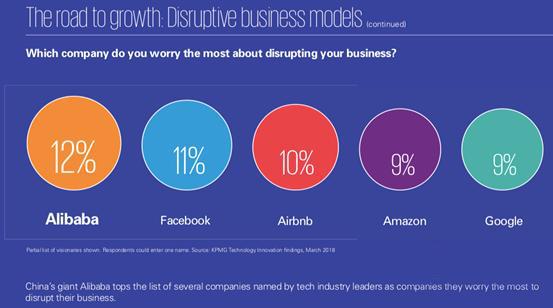 阿里巴巴上榜全球企业,称实至名归